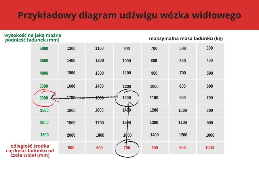 przykładowy diagram udźwigu wózka widłowego - 1